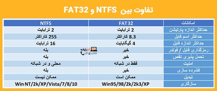 فایل سیستم چیست؟ و تفاوت بین FAT32 و NTFS چه می باشد؟