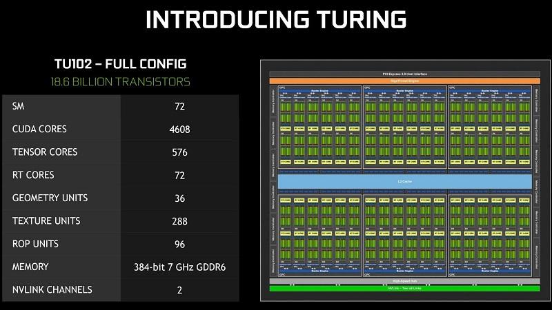 بررسی فناوریهای بهکاررفته در نسل جدید پردازندههای گرافیکی انویدیا؛ RTX 2080 Ti