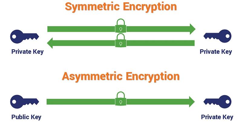 رمزنگاری چیست و چگونه کار میکند؟